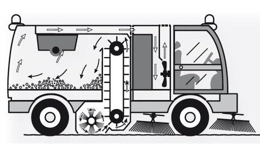 Vakumlu Yol Süpürme Aracı Nasıl Çalışır