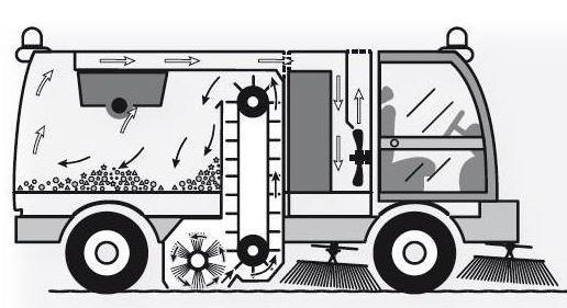 Konveyör Tip Yol Süpürme Araçları