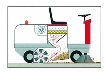 Yer Süpürme Makinaları Nasıl Çalışır