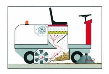 Yer Süpürme Makinası Nasıl Çalışır